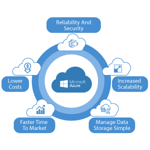 Azure Cloud Consulting Services