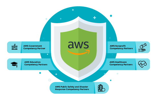 AWS Public Sector Partners