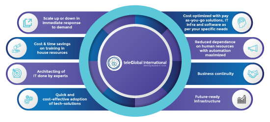 cloud managed services - Teleglobal
