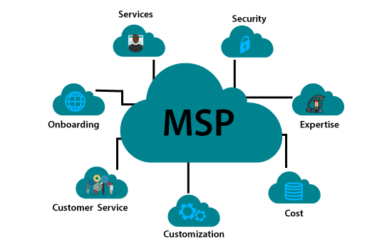 Cloud Managed Services | Cloud Managed Service Provider
