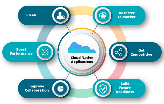 Get-Future-ready-with-Cloud-Native-Applications
