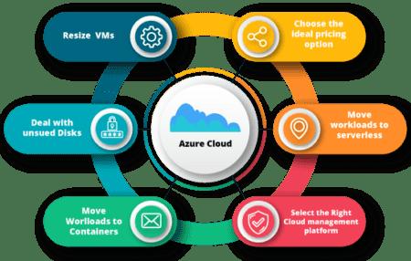 Six ways to optimizing Azure cloud costs