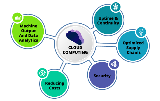 FIVE REASONS WHY MANUFACTURING BUSINESSES SHOULD ADOPT CLOUD COMPUTING