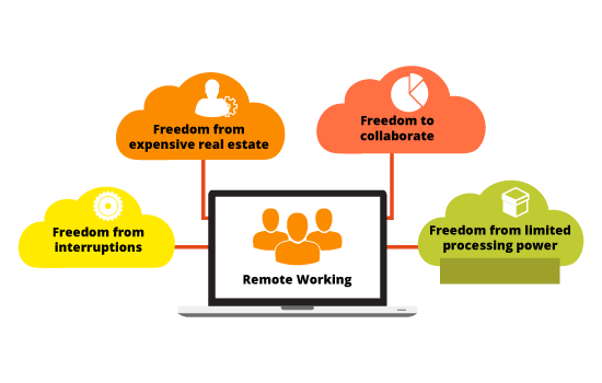 How remote working is transforming the workplace